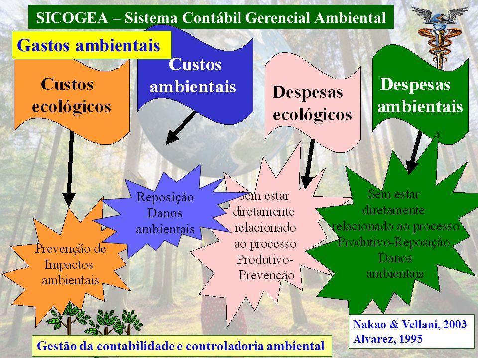 SICOGEA – Sistema Contábil Gerencial Ambiental Gestão da contabilidade e controladoria ambiental Reposição Danos ambientais Gastos ambientais Nakao &