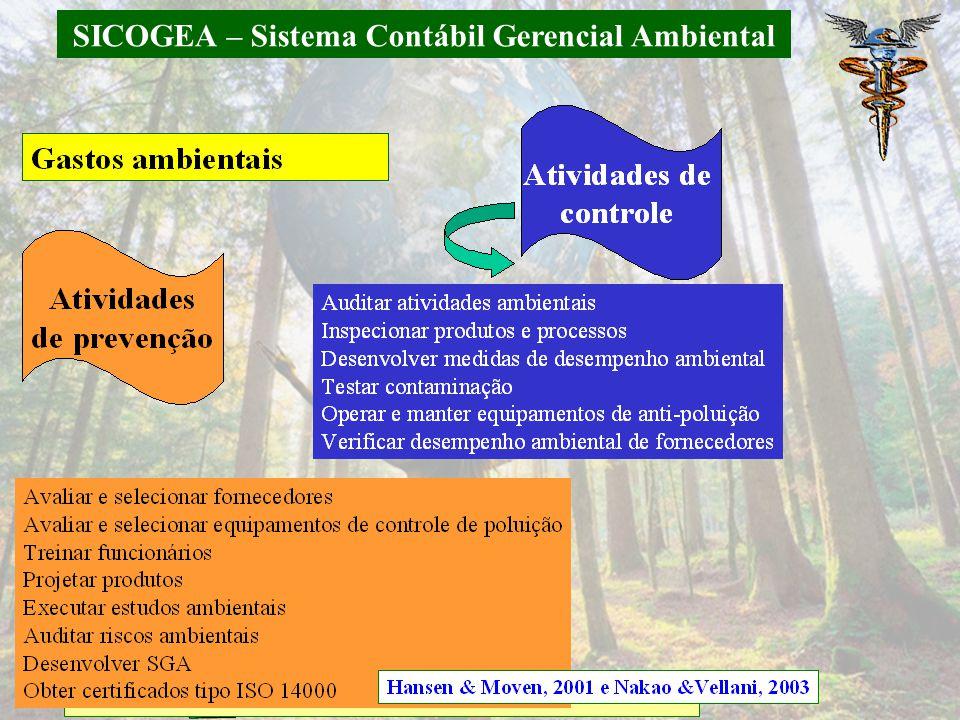 SICOGEA – Sistema Contábil Gerencial Ambiental 5.4 Gestão da contabilidade e controladoria ambiental