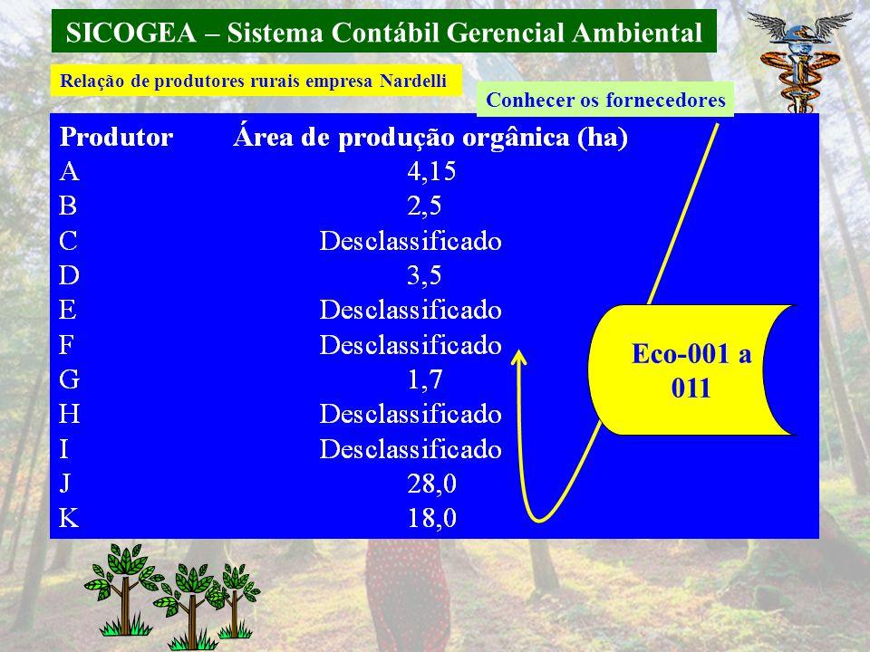 SICOGEA – Sistema Contábil Gerencial Ambiental Conhecer os fornecedores Eco-001 a 011 Relação de produtores rurais empresa Nardelli