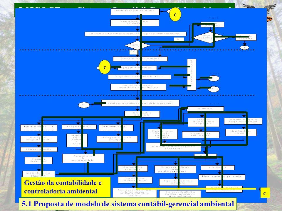 5 SICOGEA – Sistema Contábil Gerencial Ambiental c c c c Gestão da contabilidade e controladoria ambiental 5.1 Proposta de modelo de sistema contábil-