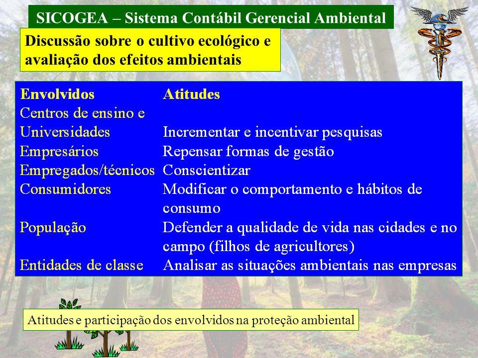 SICOGEA – Sistema Contábil Gerencial Ambiental Discussão sobre o cultivo ecológico e avaliação dos efeitos ambientais Atitudes e participação dos envo
