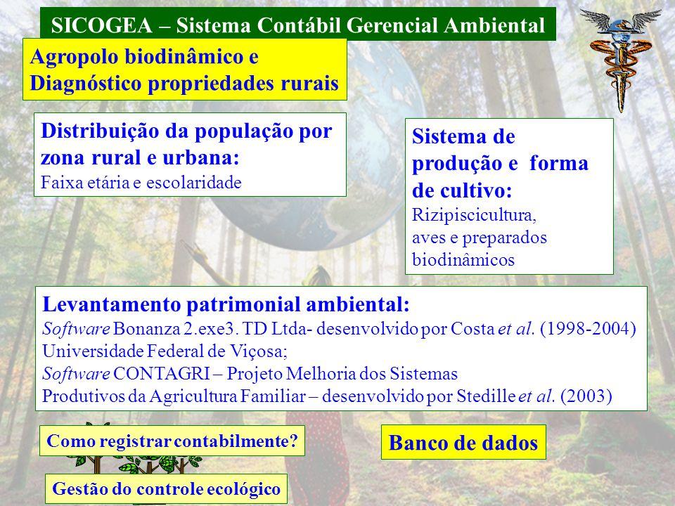 SICOGEA – Sistema Contábil Gerencial Ambiental Agropolo biodinâmico e Diagnóstico propriedades rurais Distribuição da população por zona rural e urban
