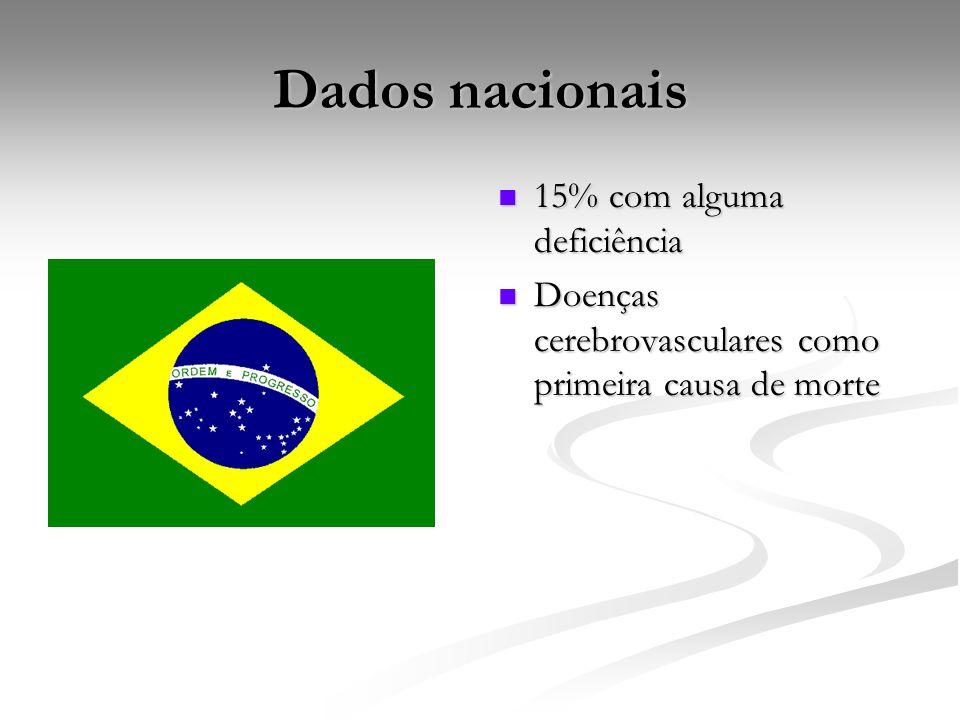 Dados nacionais 15% com alguma deficiência Doenças cerebrovasculares como primeira causa de morte