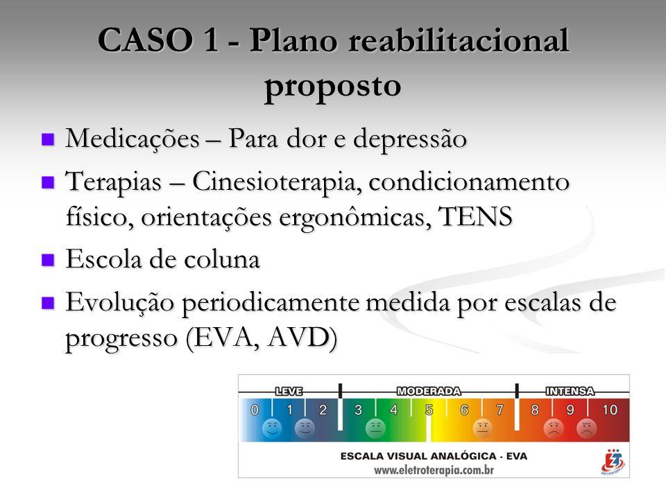 CASO 1 - Plano reabilitacional proposto Medicações – Para dor e depressão Medicações – Para dor e depressão Terapias – Cinesioterapia, condicionamento físico, orientações ergonômicas, TENS Terapias – Cinesioterapia, condicionamento físico, orientações ergonômicas, TENS Escola de coluna Escola de coluna Evolução periodicamente medida por escalas de progresso (EVA, AVD) Evolução periodicamente medida por escalas de progresso (EVA, AVD)