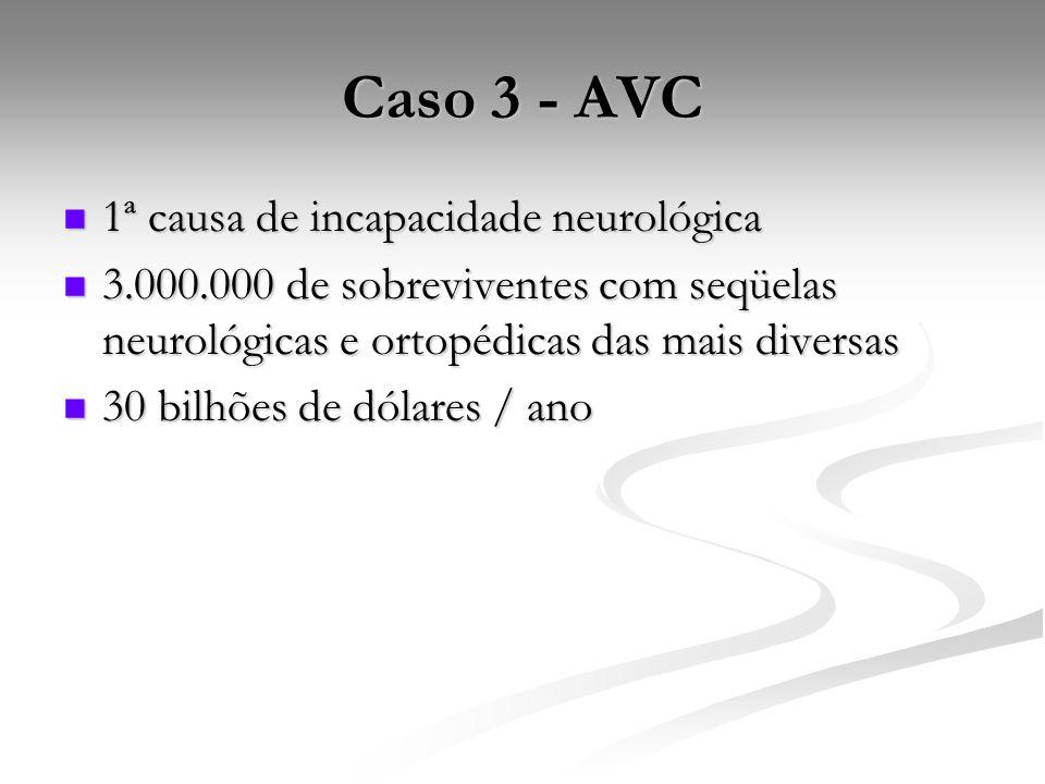 Caso 3 - AVC 1ª causa de incapacidade neurológica 1ª causa de incapacidade neurológica 3.000.000 de sobreviventes com seqüelas neurológicas e ortopédicas das mais diversas 3.000.000 de sobreviventes com seqüelas neurológicas e ortopédicas das mais diversas 30 bilhões de dólares / ano 30 bilhões de dólares / ano