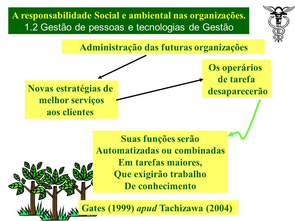 Fragmentação do trabalho. Especialistas. Produtividade máxima (ADAM SMITH) Tachizawa, 2004 Século XIX e XX-desenvolvimento do Capitalismo- Surto Indl.