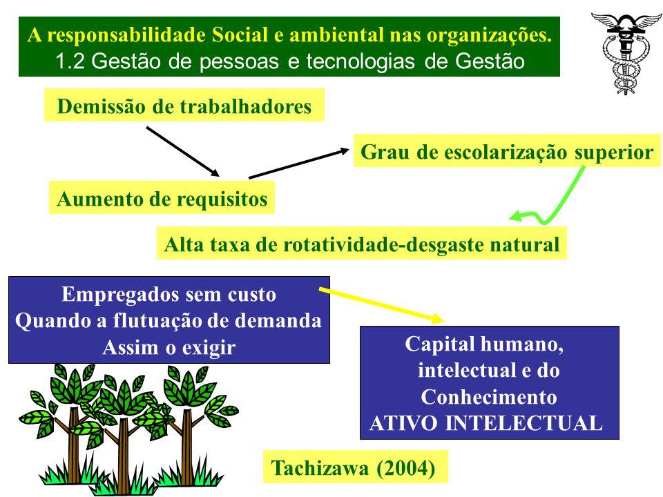 Modelo de gestão de pessoas Tachizawa (2004) Empregados em tempo integral Trabalho menos especializado Alta taxa de rotatividade-desgaste natural Empr