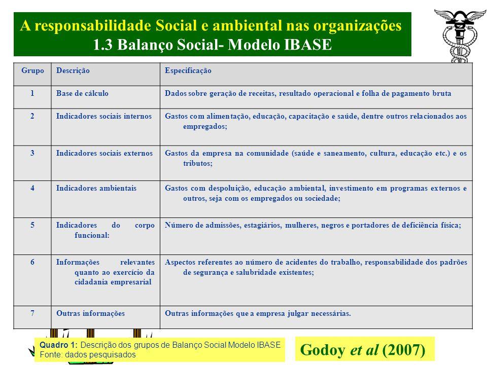A responsabilidade Social e ambiental nas organizações. 1.3 Balanço Social- Modelo IBASE Buscando a padronização, o IBASE, em parceria com técnicos, p