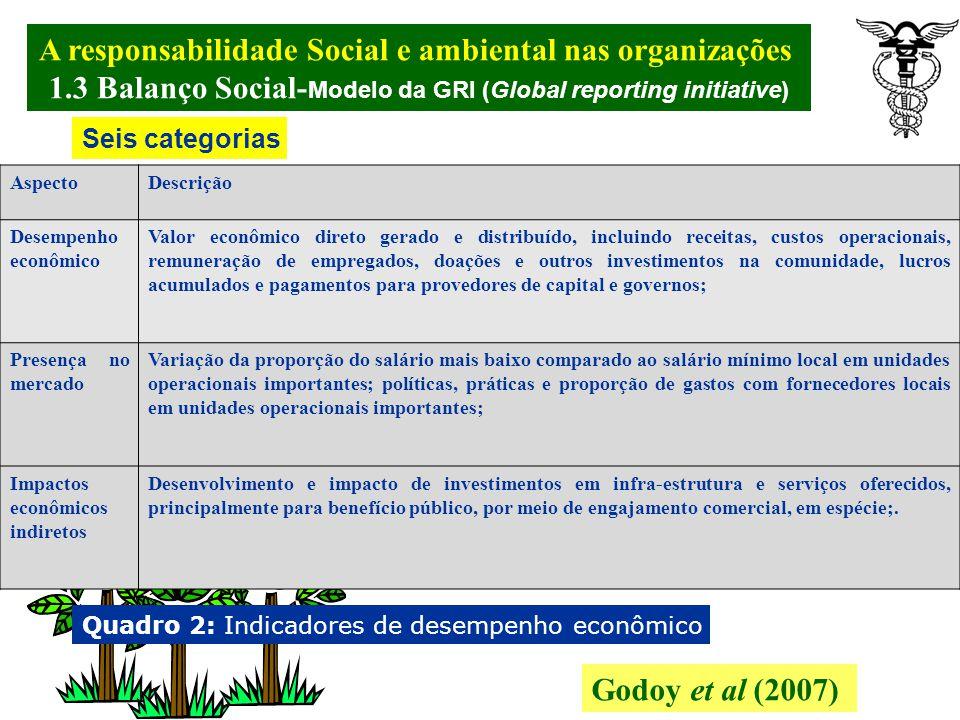 A responsabilidade Social e ambiental nas organizações. 1.3 Balanço Social- Modelo da GRI (Global reporting initiative) Godoy et al (2007) A Global Re