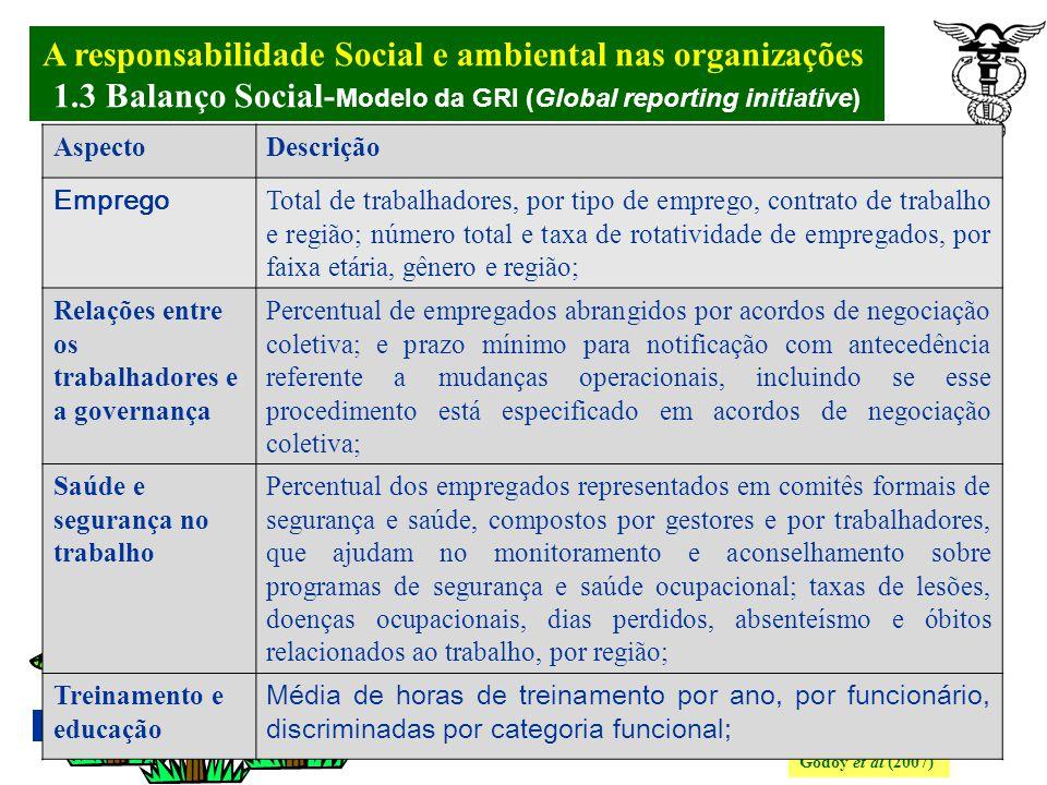 A responsabilidade Social e ambiental nas organizações. 1.3 Balanço Social- Modelo da GRI (Global reporting initiative) Godoy et al (2007) Quadro 3: I
