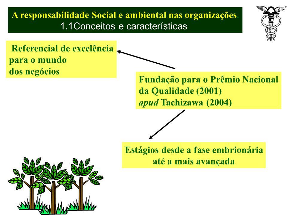 Unidade 1 A responsabilidade Social ambiental nas organizações. 1.1 Conceitos e características 1.2 Gestão de pessoas e tecnologias de Gestão 1.3 Bala