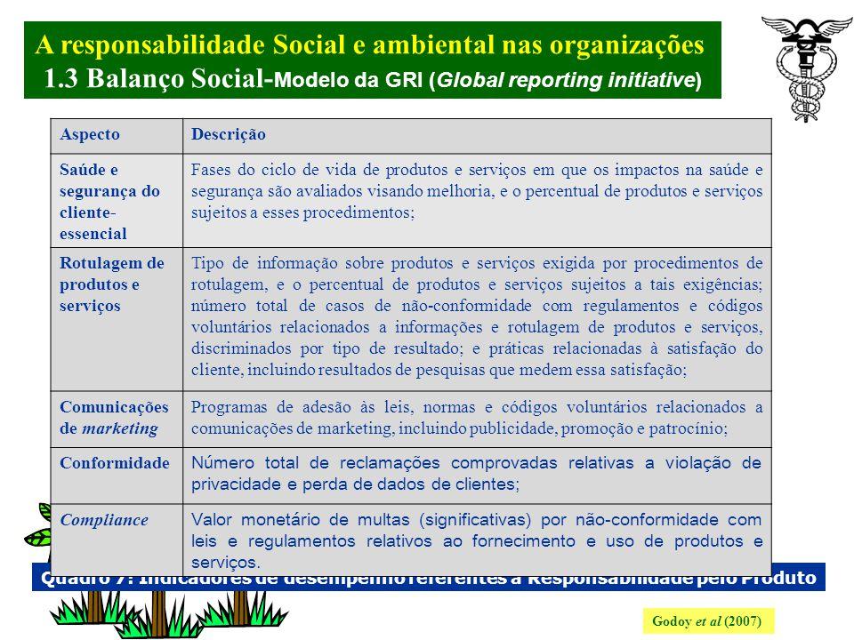 A responsabilidade Social e ambiental nas organizações. 1.3 Balanço Social- Modelo da GRI (Global reporting initiative) Godoy et al (2007) Quadro 6: I