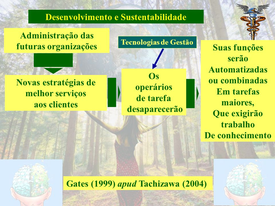 Demissão de trabalhadores Tachizawa (2004) Aumento de requisitos Grau de escolarização superior Alta taxa de rotatividade- desgaste natural Empregados