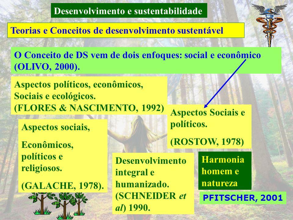 Desenvolvimento e sustentabilidade Breve histórico de desenvolvimento sustentável PFITSCHER, 2001 A mobilização da opinião pública internacional e a p