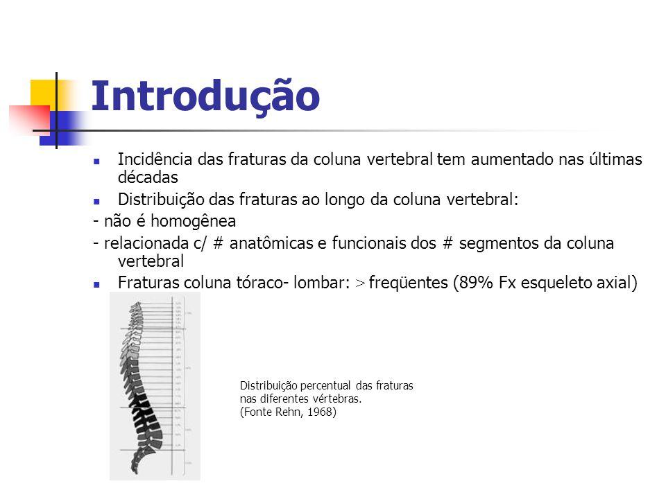 Introdução Incidência das fraturas da coluna vertebral tem aumentado nas últimas décadas Distribuição das fraturas ao longo da coluna vertebral: - não