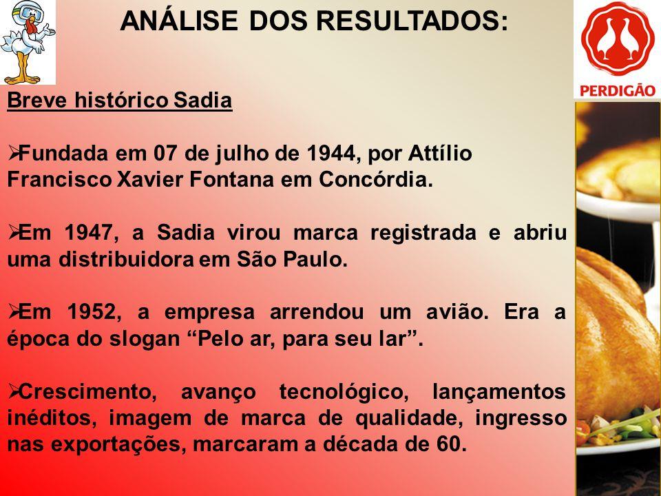 ANÁLISE DOS RESULTADOS: Breve histórico Sadia Fundada em 07 de julho de 1944, por Attílio Francisco Xavier Fontana em Concórdia. Em 1947, a Sadia viro