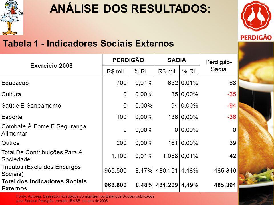 ANÁLISE DOS RESULTADOS: Exercício 2008 PERDIGÃOSADIA Perdigão- Sadia R$ mil% RLR$ mil% RL Educação7000,01%6320,01%68 Cultura00,00%350,00%-35 Saúde E S