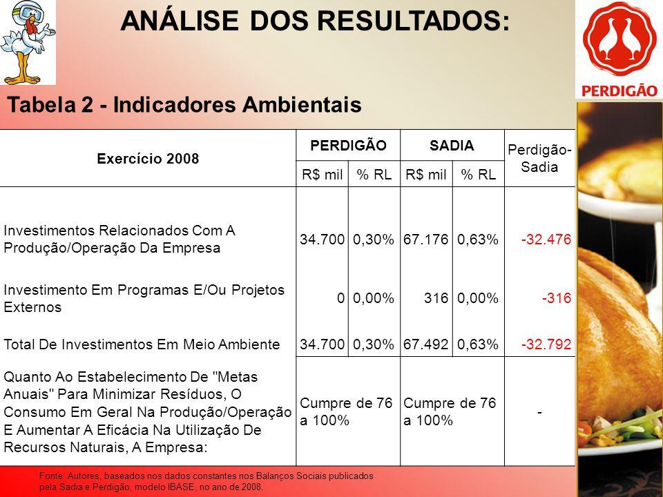 ANÁLISE DOS RESULTADOS: Tabela 2 - Indicadores Ambientais Exercício 2008 PERDIGÃOSADIA Perdigão- Sadia R$ mil% RLR$ mil% RL Investimentos Relacionados