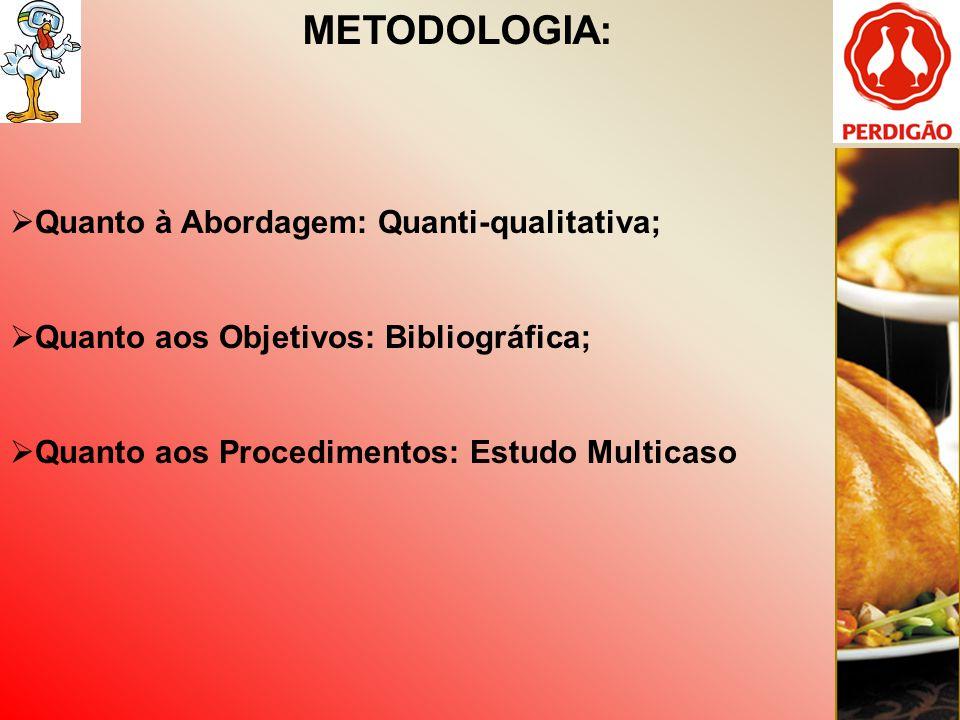 METODOLOGIA: Quanto à Abordagem: Quanti-qualitativa; Quanto aos Objetivos: Bibliográfica; Quanto aos Procedimentos: Estudo Multicaso