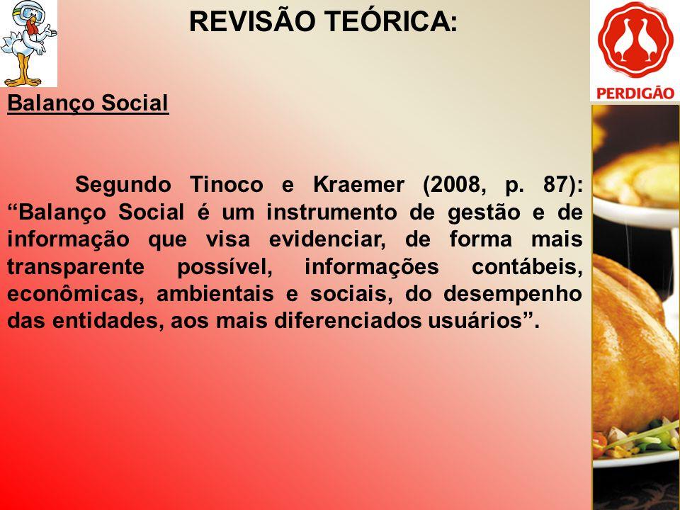 REVISÃO TEÓRICA: Balanço Social De acordo com a Iudícibus et al, o Balanço Social é estudado em quatro áreas: Balanço Ambiental; Balanço de Recursos Humanos; Demonstração do Valor; e Benefícios e Contribuições à sociedade em Geral.