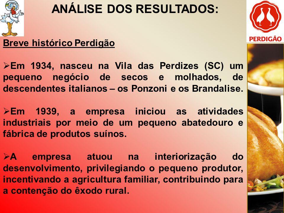 ANÁLISE DOS RESULTADOS: Breve histórico Perdigão Em 1934, nasceu na Vila das Perdizes (SC) um pequeno negócio de secos e molhados, de descendentes ita