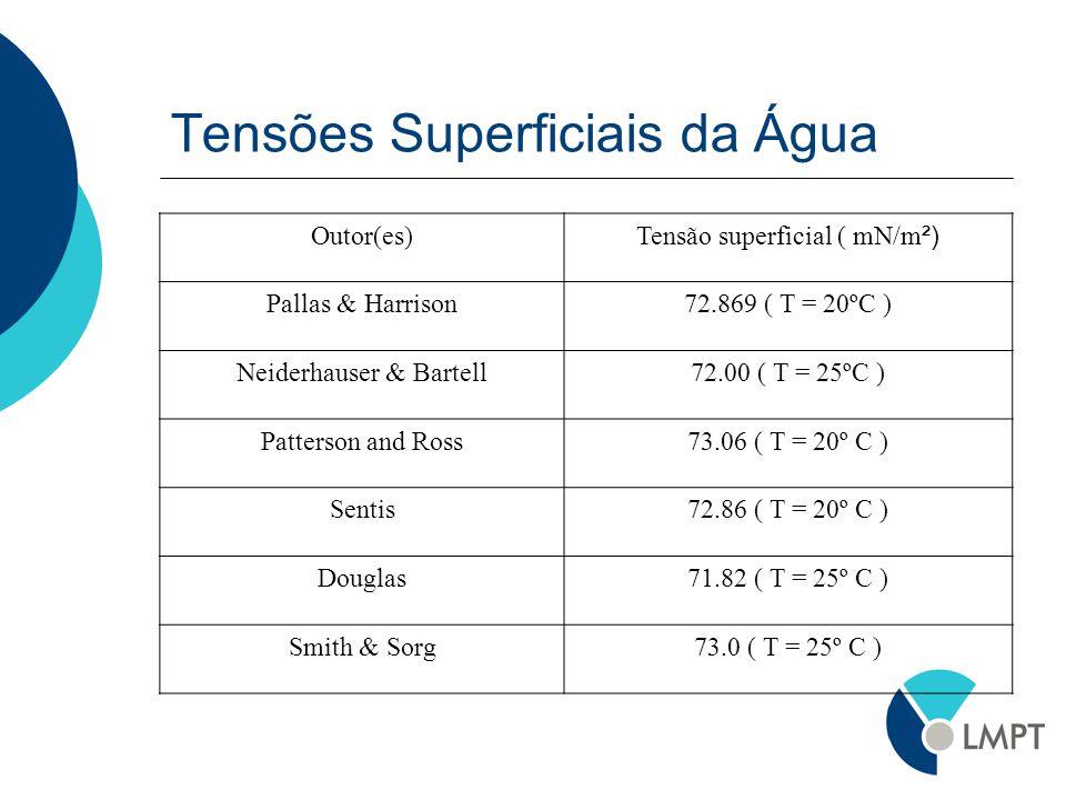 Tensões Superficiais da Água Outor(es) Tensão superficial ( mN/m ²) Pallas & Harrison72.869 ( T = 20ºC ) Neiderhauser & Bartell72.00 ( T = 25ºC ) Patt