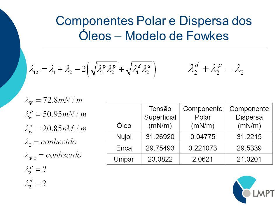 Componentes Polar e Dispersa dos Óleos – Modelo de Fowkes Óleo Tensão Superficial (mN/m) Componente Polar (mN/m) Componente Dispersa (mN/m) Nujol31.26