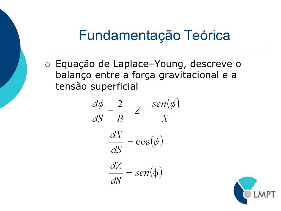 Fundamentação Teórica Equação de Laplace–Young, descreve o balanço entre a força gravitacional e a tensão superficial