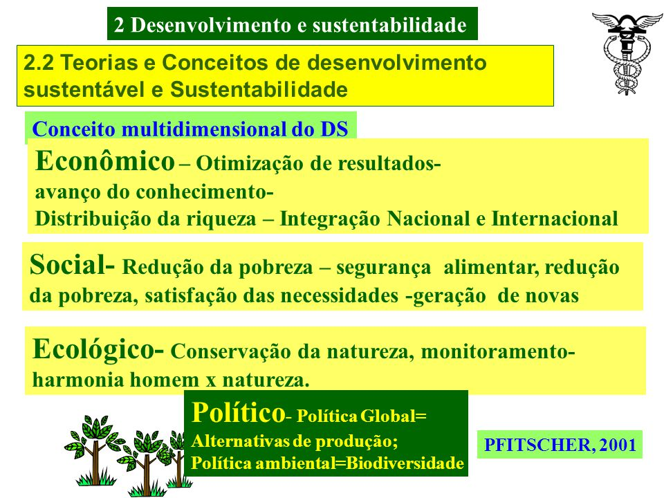 2 Desenvolvimento e sustentabilidade 2.2 Teorias e Conceitos de desenvolvimento sustentável e Sustentabilidade PFITSCHER, 2001 O Conceito de DS vem de dois enfoques: social e econômico (OLIVO, 2000).
