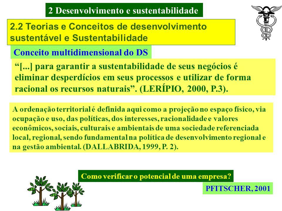 2 Desenvolvimento e sustentabilidade PFITSCHER, 2001 Conceito multidimensional do DS Econômico – Otimização de resultados- avanço do conhecimento- Dis