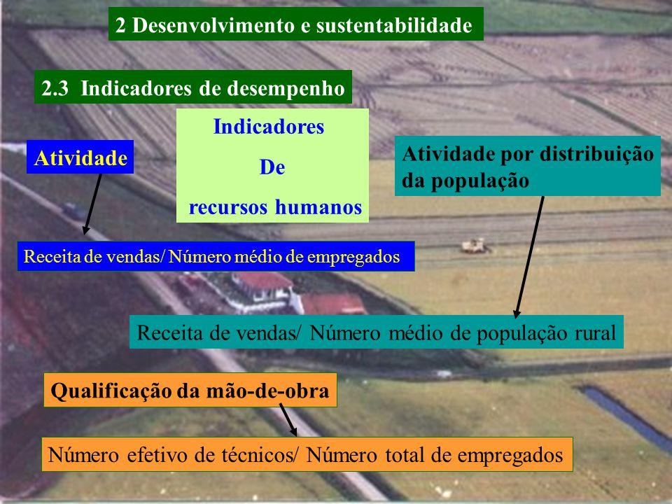 2.3 Indicadores de desempenho Pfitscher ( 2004 ) Indicadores de eficiência ecológica Receita de vendas de peixes/Receita cultivo de arroz ecológico Re