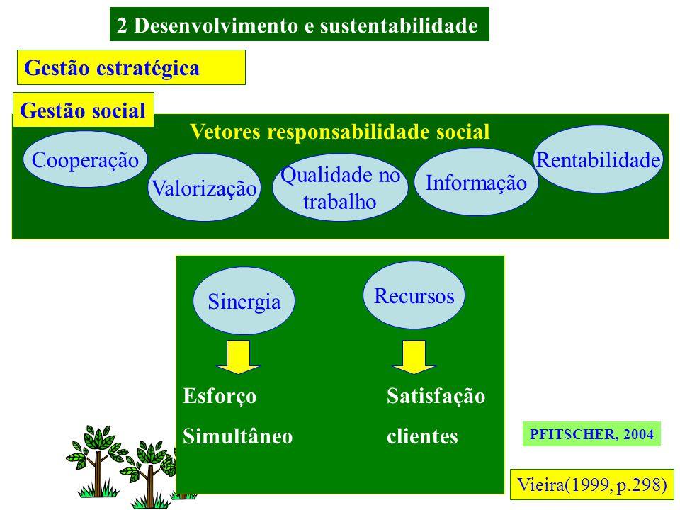 Gestão estratégica Agropolos Local LiderançasEstruturação Suporte técnico Avaliação Gestão social capacitação coordenar o mecanismo de acesso Ações Re