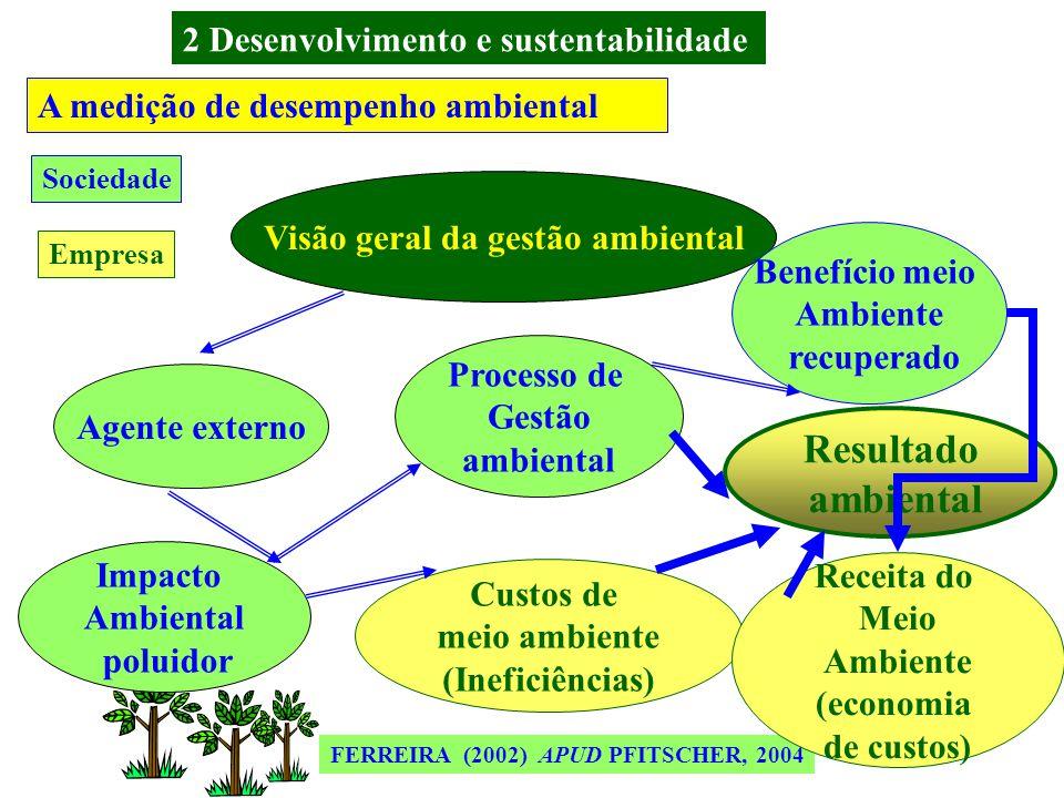 MIRANDA E SILVA (2002) APUD PFITSCHER, 2004 A medição de desempenho ambiental Razões em sistema de medição de desempenho Controle Incentivo Planejamen