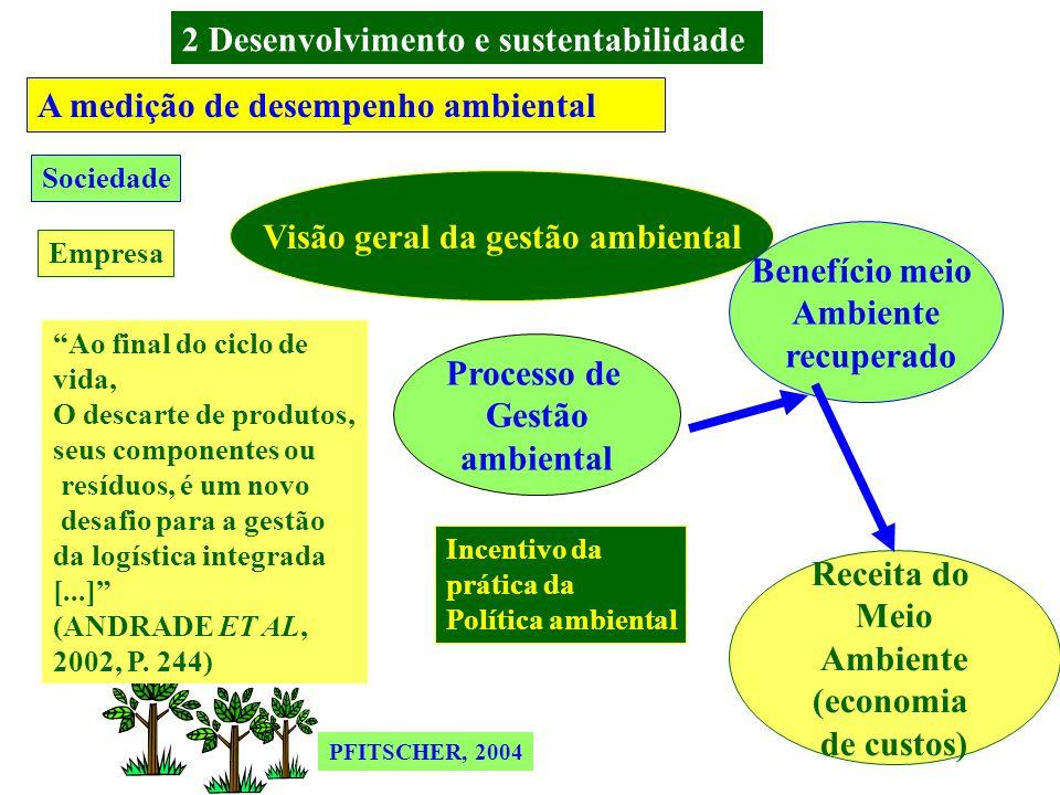 FERREIRA (2002) APUD PFITSCHER, 2004 A medição de desempenho ambiental Visão geral da gestão ambiental Agente externo Processo de Gestão ambiental Benefício meio Ambiente recuperado Impacto Ambiental poluidor Custos de meio ambiente (Ineficiências) Resultado ambiental Receita do Meio Ambiente (economia de custos) Sociedade Empresa 2 Desenvolvimento e sustentabilidade