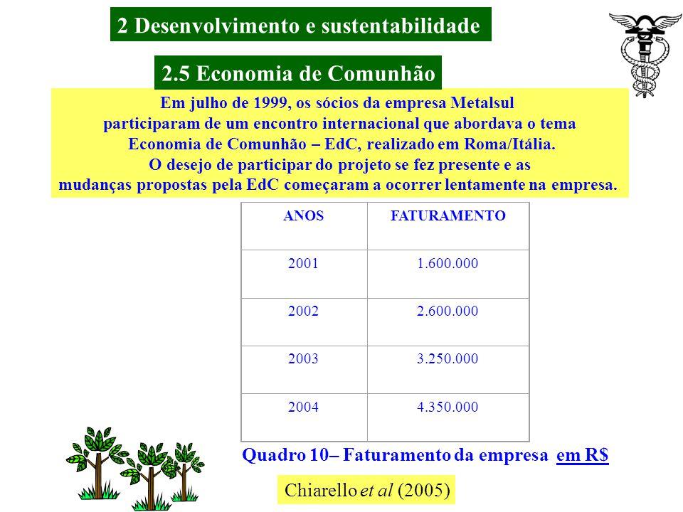 Chiarello et al (2005) CONTINENTE19921993199419951996199719981999200020012002 EUROPA132161208336430448477478469481486 ÁSIA101923 32373536384047 AFRICA 126141115111399 AMÉRICA99144166184220244220221217224230 AUSTRÁLIA133577715 6 Quadro 9 : Quadro evolutivo da quantidade de empresas de EDC por ontinente.