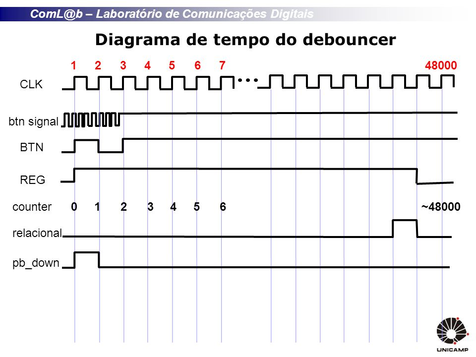 ComL@b – Laboratório de Comunicações Digitais Diagrama de tempo do debouncer CLK btn signal 123456748000 BTN REG counter relacional 0 1 2 3 4 5 6 ~480