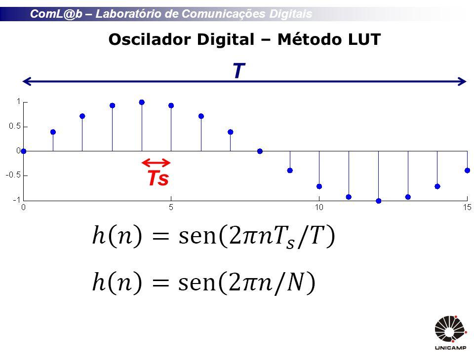 ComL@b – Laboratório de Comunicações Digitais Implementação Counter 0, 1,..., N-1, 0,..., N-1,...