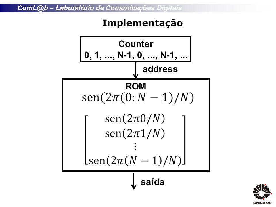 ComL@b – Laboratório de Comunicações Digitais Implementação Counter 0, 1,..., N-1, 0,..., N-1,... ROM address saída
