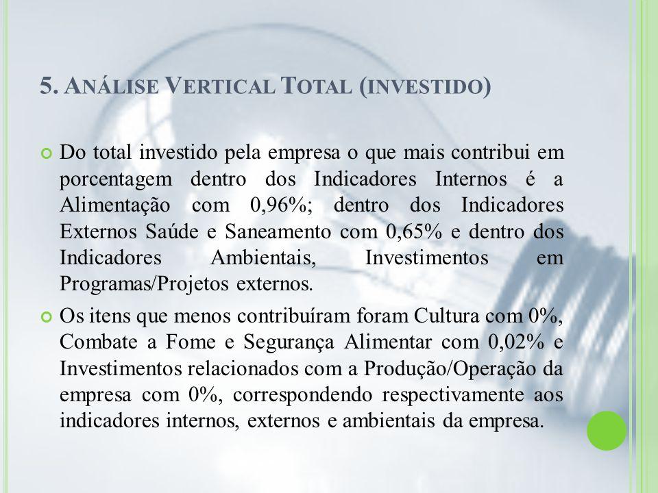 5. A NÁLISE V ERTICAL T OTAL ( INVESTIDO ) Do total investido pela empresa o que mais contribui em porcentagem dentro dos Indicadores Internos é a Ali
