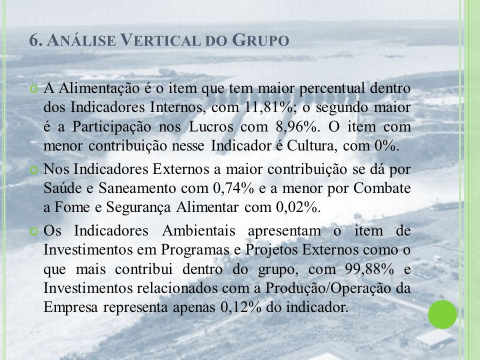 6. A NÁLISE V ERTICAL DO G RUPO A Alimentação é o item que tem maior percentual dentro dos Indicadores Internos, com 11,81%; o segundo maior é a Parti