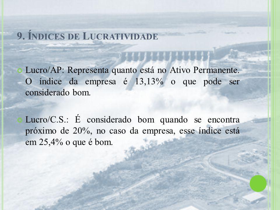 9. Í NDICES DE L UCRATIVIDADE Lucro/AP: Representa quanto está no Ativo Permanente. O índice da empresa é 13,13% o que pode ser considerado bom. Lucro