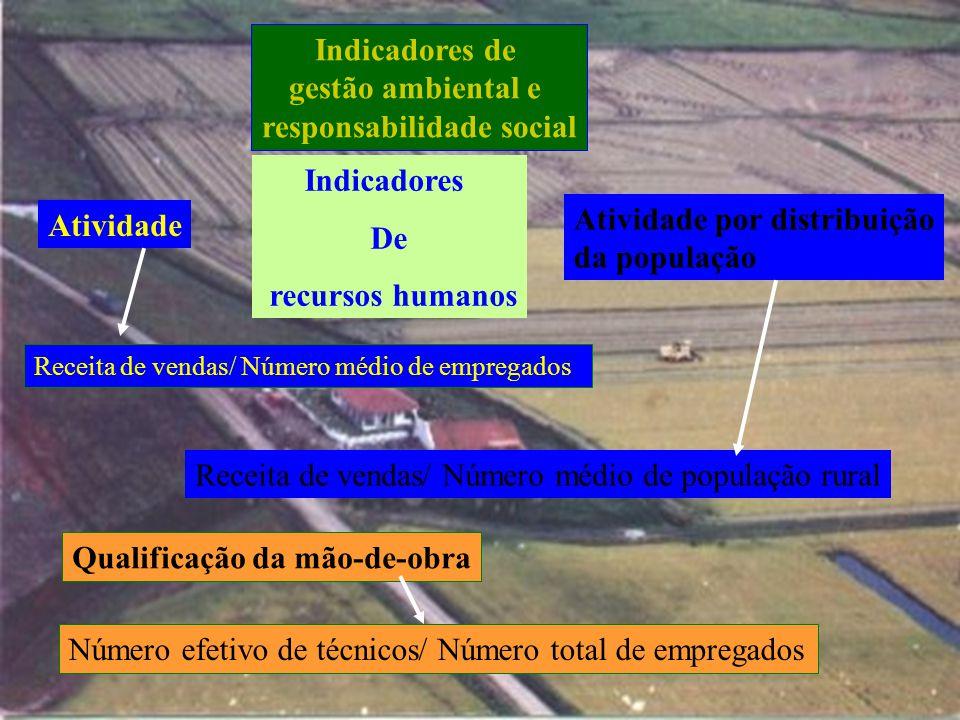 Indicadores de gestão ambiental e responsabilidade social Pfitscher ( 2004 ) Indicadores de eficiência ecológica Receita de vendas de peixes/Receita c