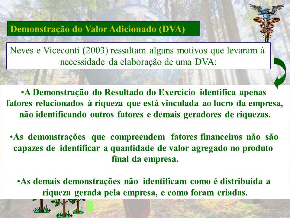 Demonstração do Valor Adicionado (DVA) Quadro 4.5: Modelo de DVA Fonte: PFITSCHER, 2008