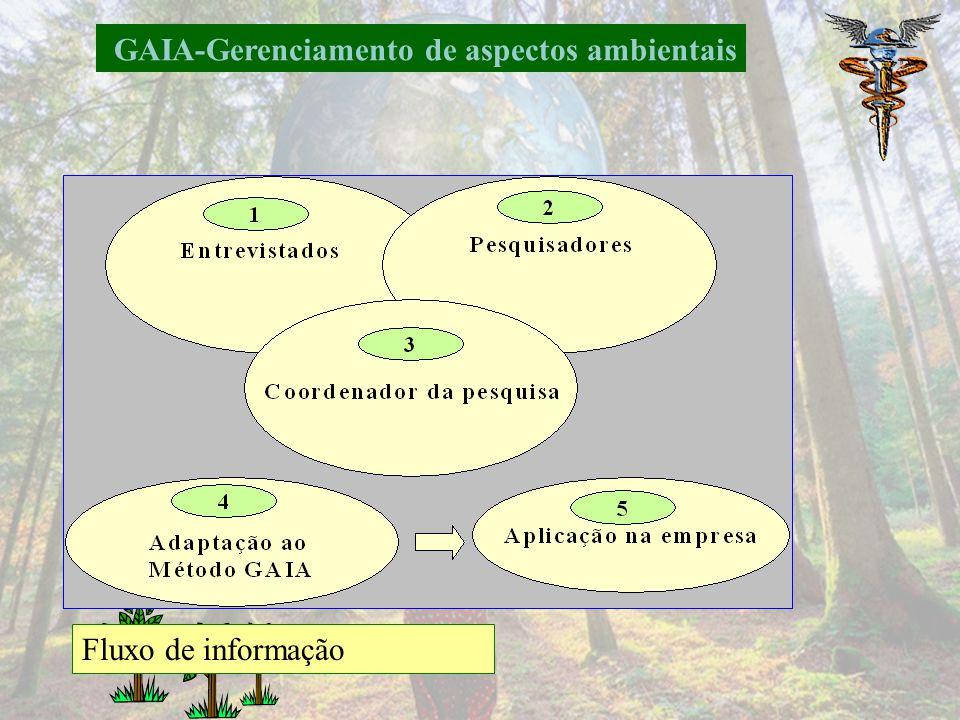 GAIA-Gerenciamento de aspectos ambientais Conceitos e forma de atuação Pesquisa de campo: Profissionais envolvidos na área ambiental Formar parcerias