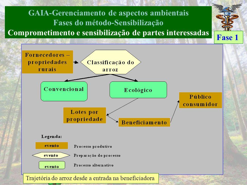GAIA-Gerenciamento de aspectos ambientais Fases do método-Sensibilização- Sustentabilidade do negócio Sustentabilidade global: 76,92% Quadros A (adequ