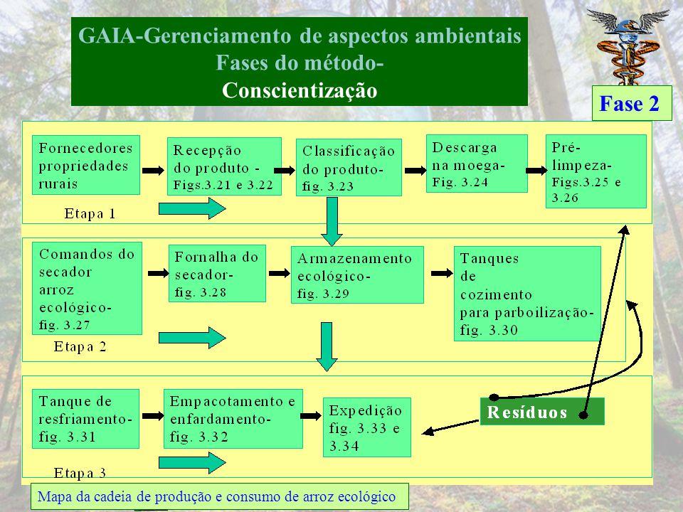 GAIA-Gerenciamento de aspectos ambientais Fases do método-Sensibilização Comprometimento e sensibilização de partes interessadas Fase 1 Trajetória do