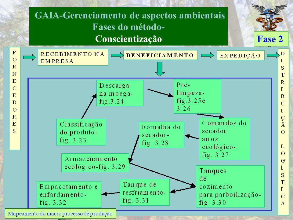 GAIA-Gerenciamento de aspectos ambientais Fases do método- Conscientização Fase 2 Mapa da cadeia de produção e consumo de arroz ecológico