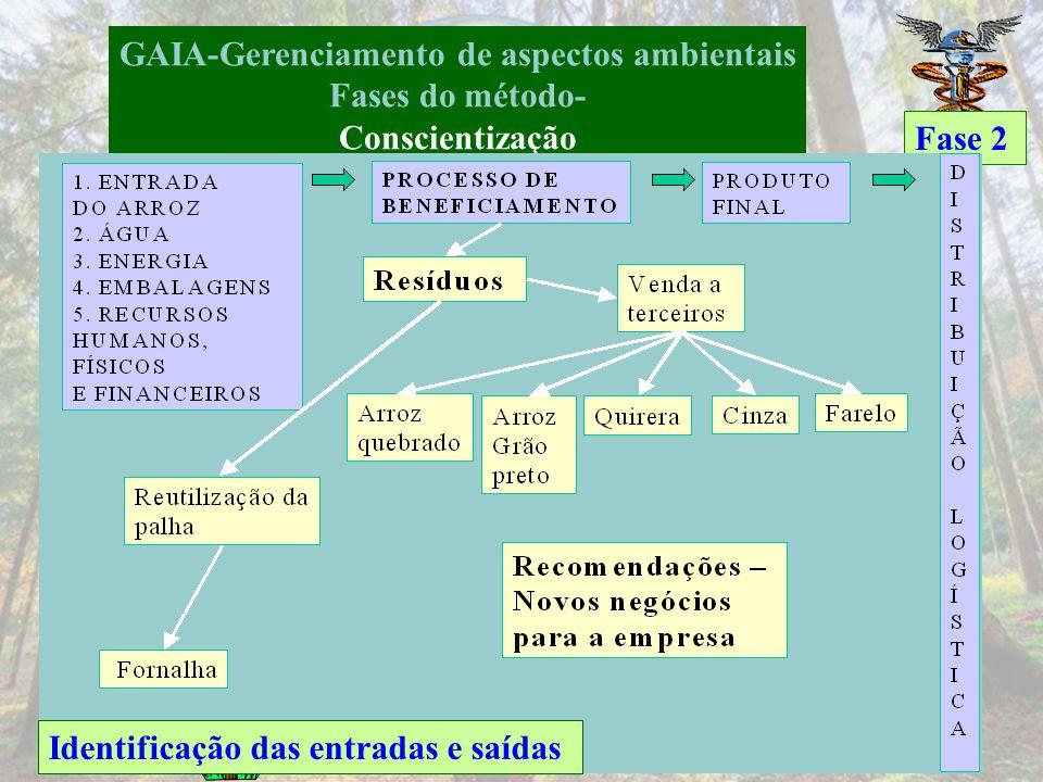 GAIA-Gerenciamento de aspectos ambientais Fases do método- Conscientização Fase 2 Mapeamento do macro processo de produção