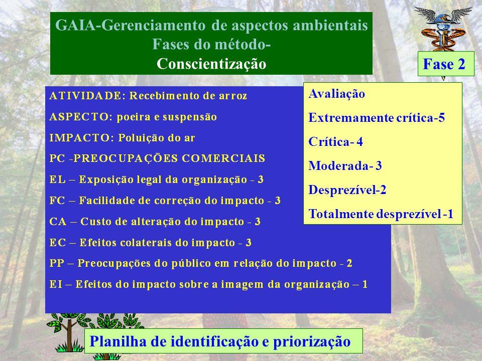 GAIA-Gerenciamento de aspectos ambientais Fases do método- Conscientização Fase 2 Identificação das entradas e saídas