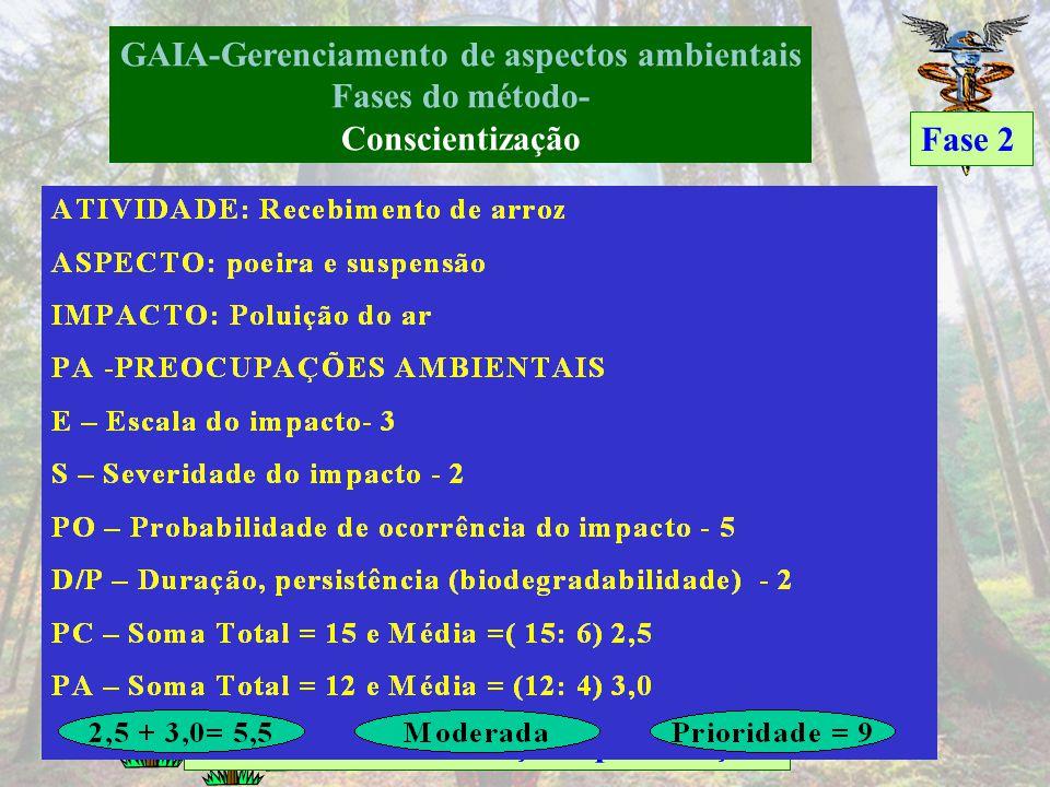 GAIA-Gerenciamento de aspectos ambientais Fases do método- Conscientização Fase 2 Avaliação Extremamente crítica-5 Crítica- 4 Moderada- 3 Desprezível-